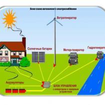 Автономное электроснабжение дома. Дублирующие системы электро обеспечения. Стройматериалы и строительство, электроснабжение, автономные системы, частный дом
